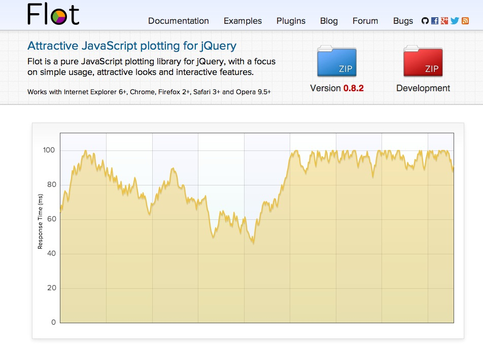 Flot: Attractive JavaScript plotting for jQuery