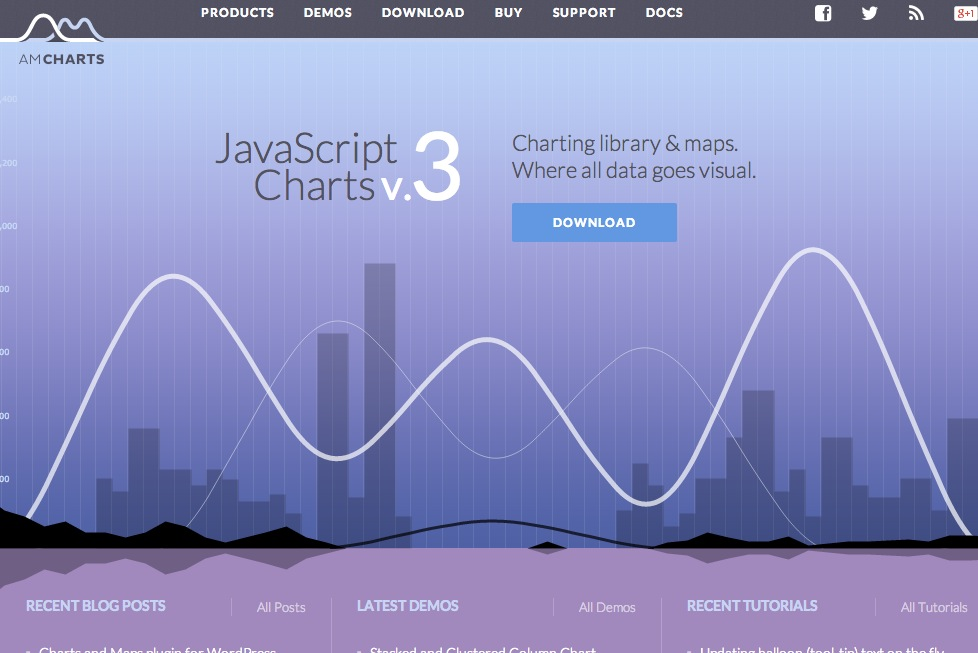 JavaScript Charts and Maps | amCharts
