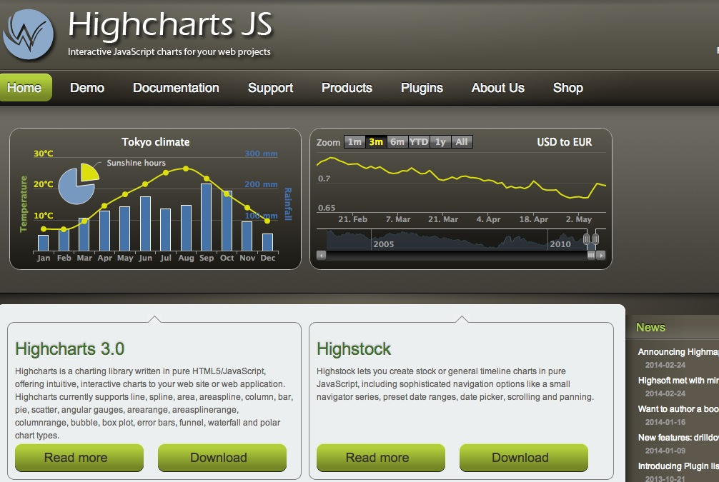 Highcharts – Interactive JavaScript charts for your webpage
